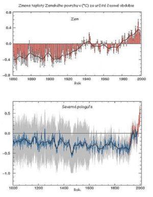 globalne-zmeny-teploty